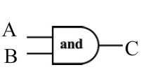 Logic Gate And example