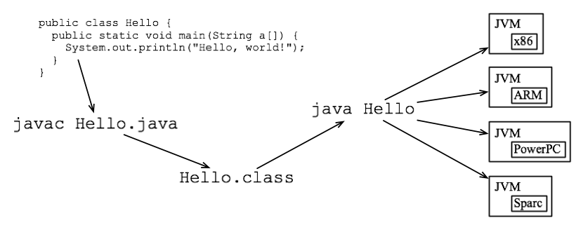 Retrieved from http://en.wikibooks.org/wiki/Introduction_to_Programming_Languages/Interpreted_Programs