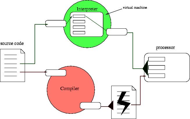 compiler_interpreter